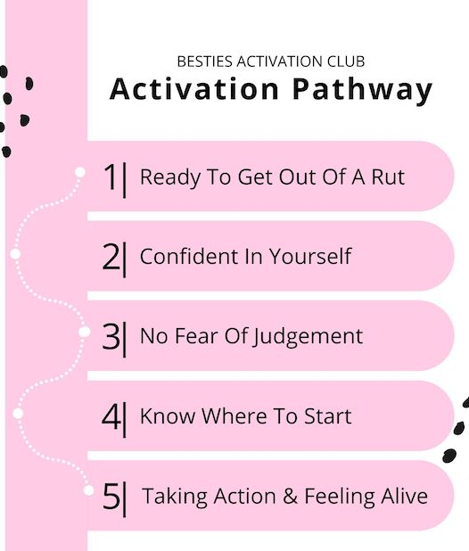 Activation Pathway